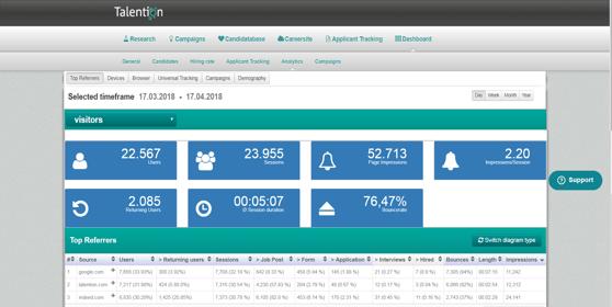 Analytics Übersicht - Talention Software