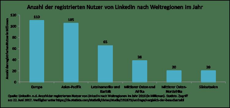 Anzahl der registrierten Nutzer von LinkedIn nach Weltregionen im Jahr.png