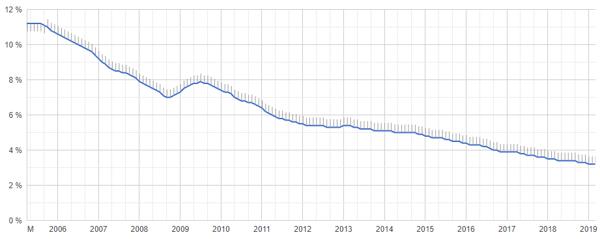 Arbeitslosenquote, Google Public Data