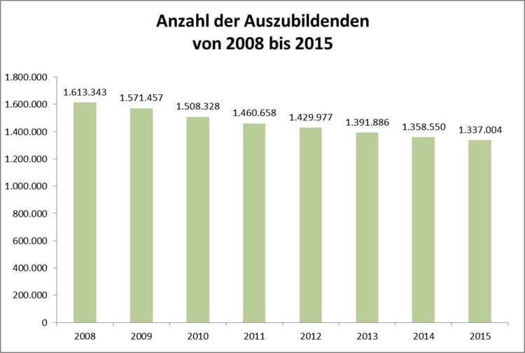 Anzahl der Auszubildenden 2008-2015