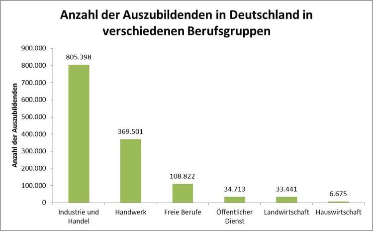 Anzahl der Auszubildenden in Deutschland in verschiedenen Berufsgruppen