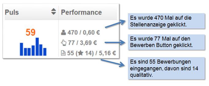 Direktansprache Stellenanzeigen Performance Daten in Talention