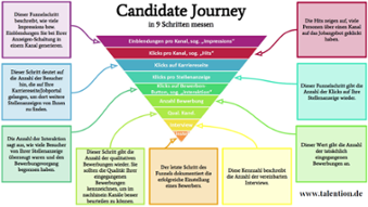 Candidate Journey Poster