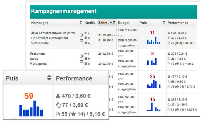 HR Controlling Talention Dashboard Kampagnen
