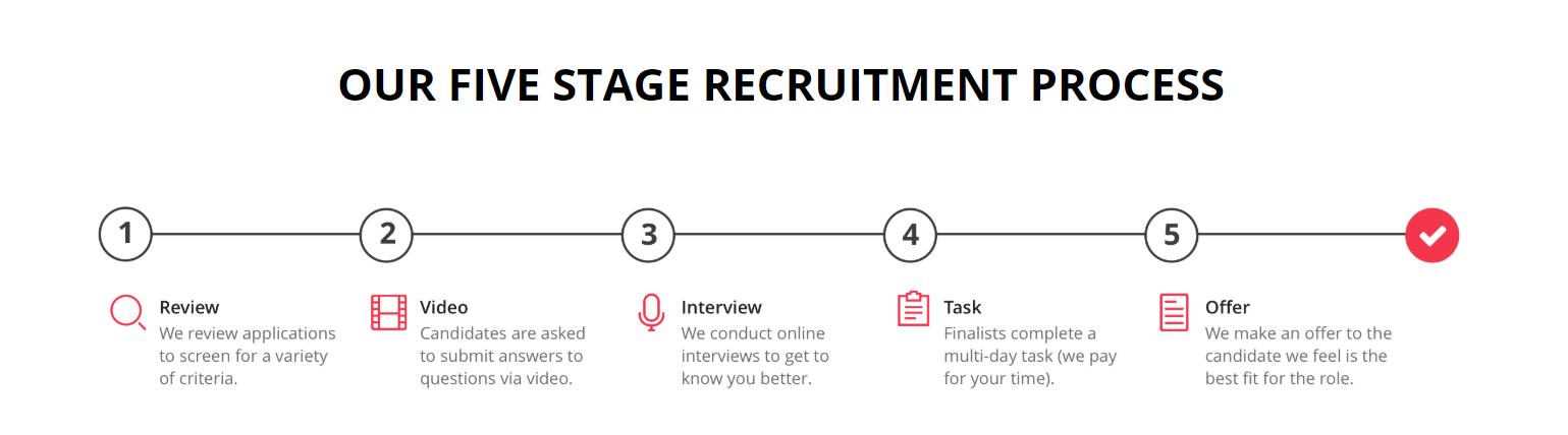 10 innovative Karriereseiten, die Ihren nächsten Relaunch inspirieren werden
