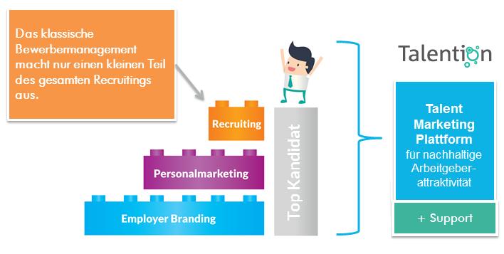 Talent Marketing Plattform