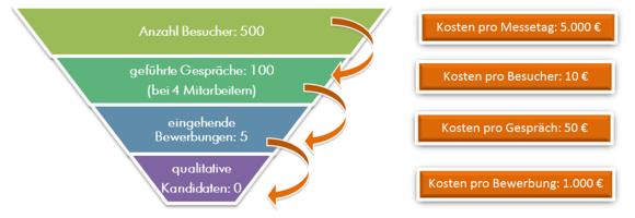 Grafik_kosten_messetag