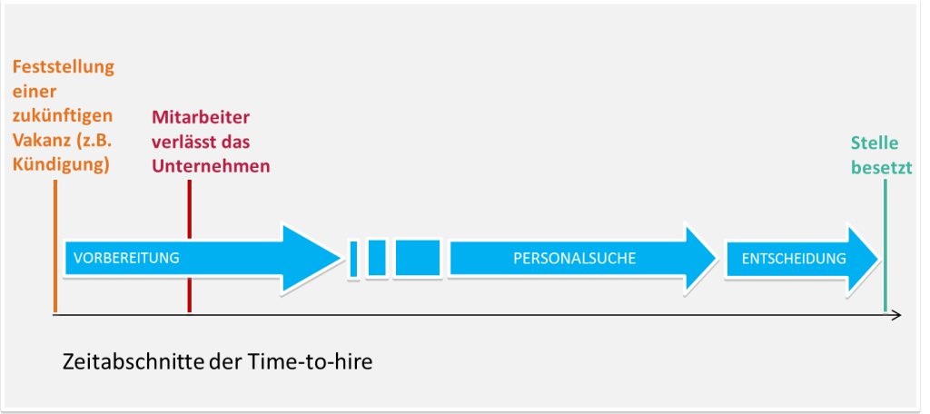 time-to-hire-zeitraum