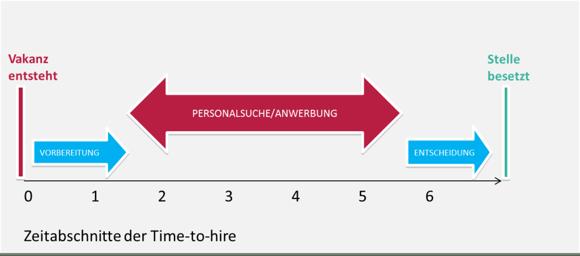 zeitabschnitt-time-to-hire