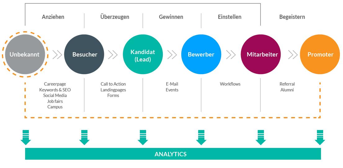 Talention Recruiting Marketing Methode