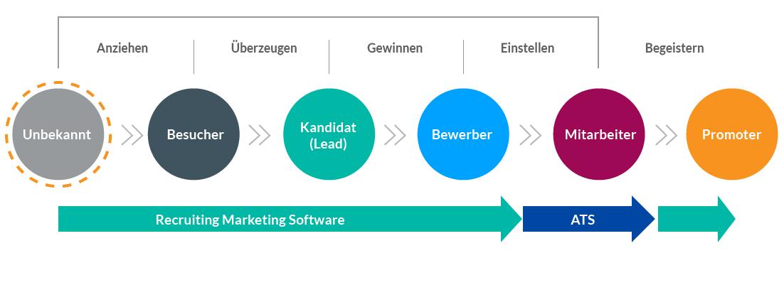 Talention Recruiting Marketing Methode Software