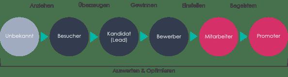 Recruiting Marketing Methode-1