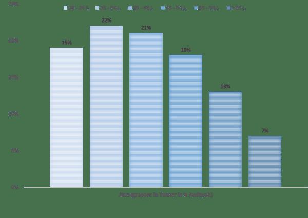 Altersgruppen in Twitter in %