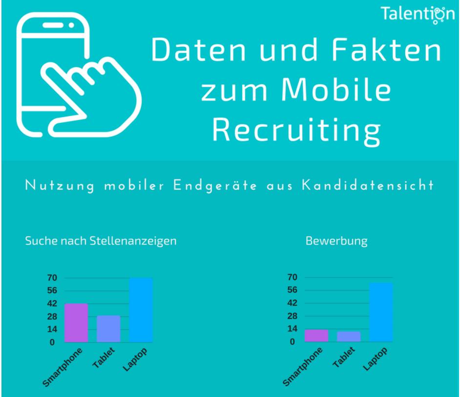 Der ultimate Guide für Mobile Recruiting