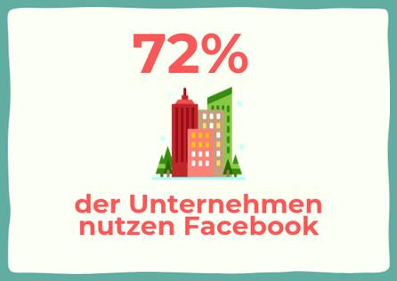 72% der Unternehmen nutzen Facebook