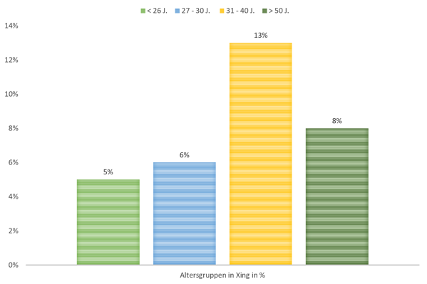 Altersgruppen in Xing in %