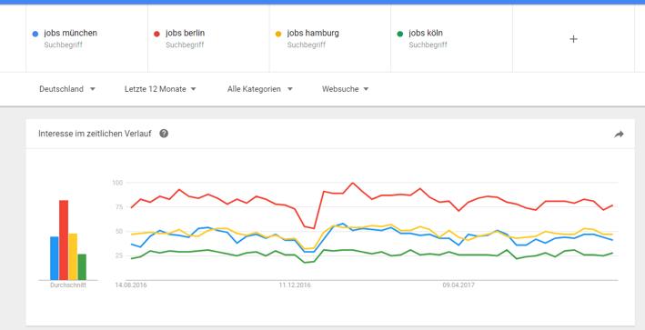 Google Trends Recruiting Sommerloch