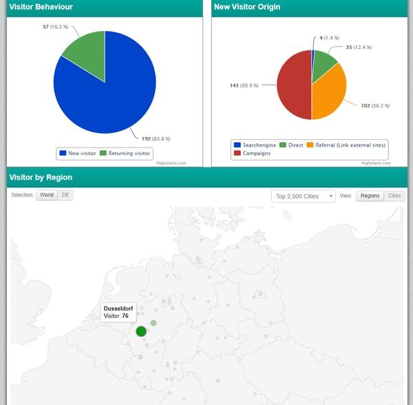 Wie man Analytics zur Optimierung der Candidate Experience einsetzt visitor details talention software candidate experience