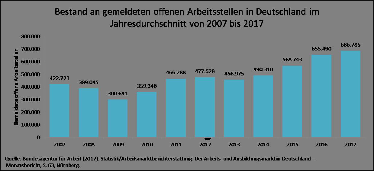 Bestand an gemeldeten offenen Arbeitsstellen in Deutschland im Jahresdurchschnitt von 2007 bis 2017