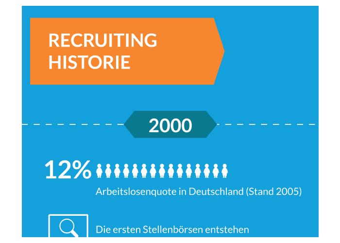 Infografik Recruiting Historie