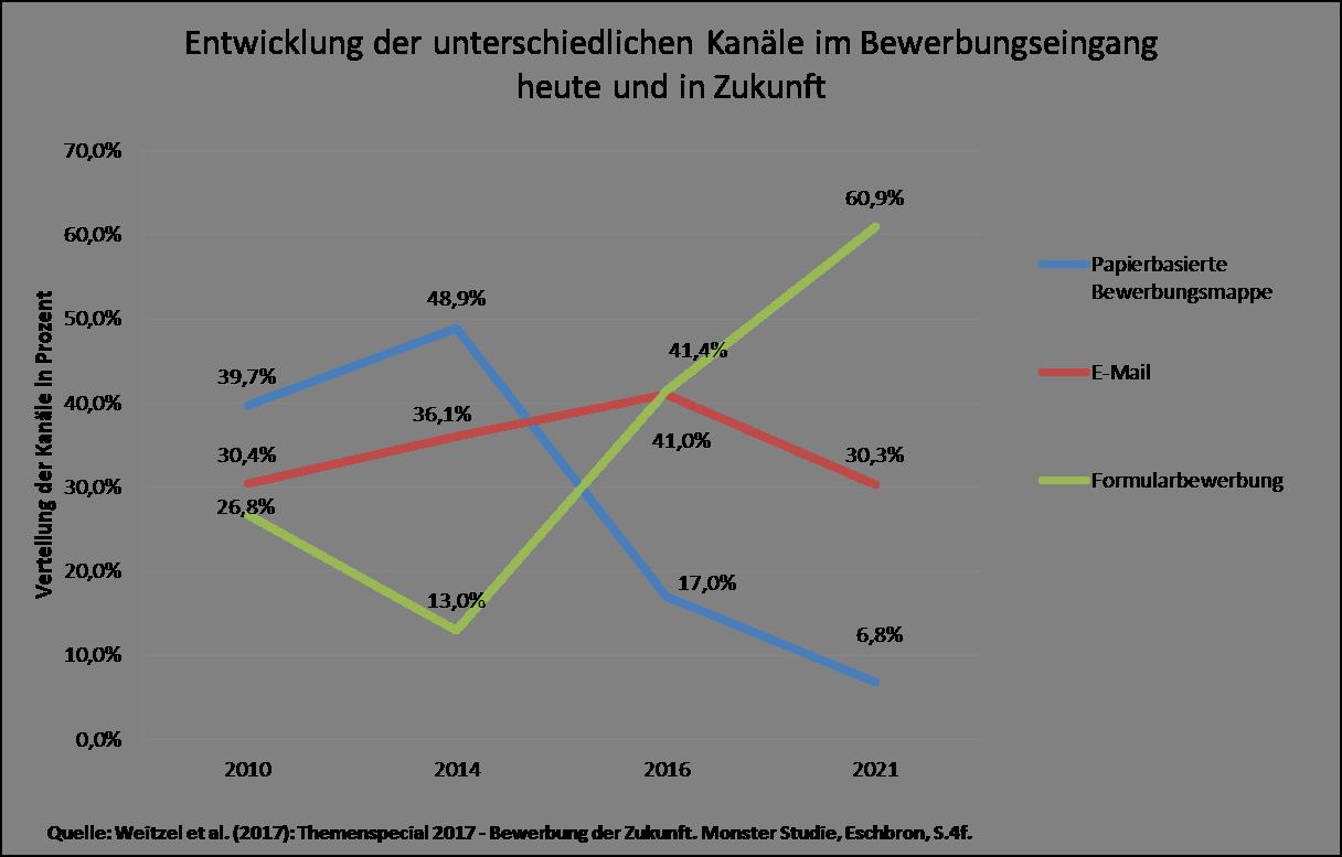 Entwicklung der unterschiedlichen Kanäle im Bewerbungseingang
