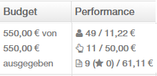 budget_performance