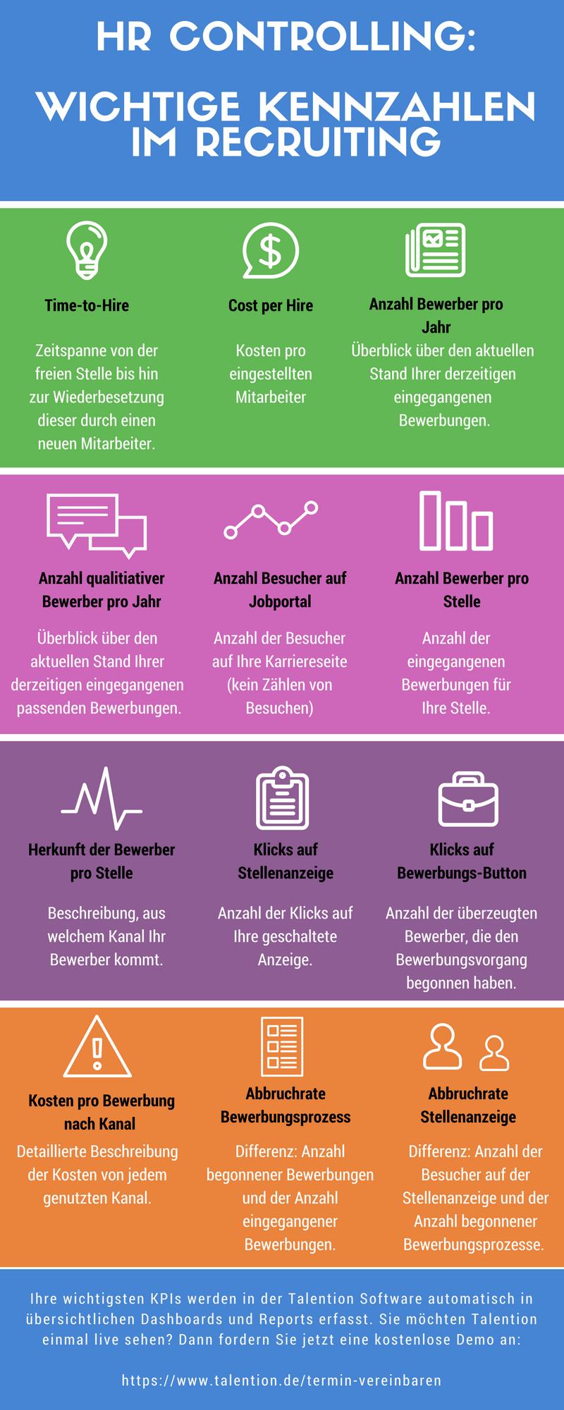Infografik HR Controlling: Wichtige Kennzahlen im Recruiting