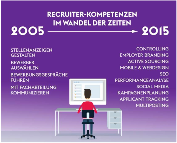 Monster Studie Veränderungen Recruiting