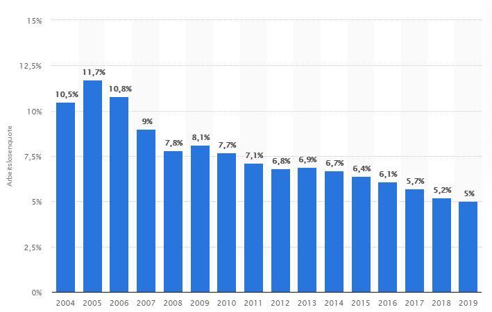 Arbeitslosenquote in Deutschland, 2004 - 2019, Statista