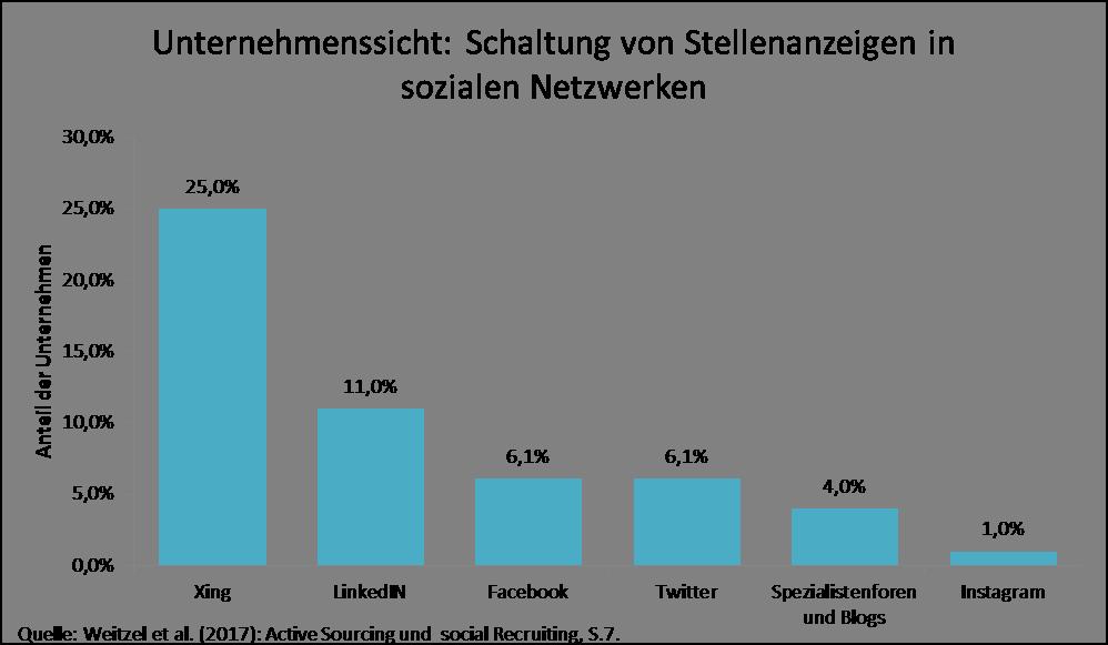 Unternehmenssicht Schaltung von Stellenanzeigen in sozialen Netzwerken