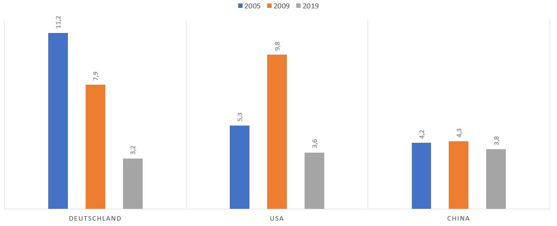 Arbeitslosenquote Deutschland, USA und China