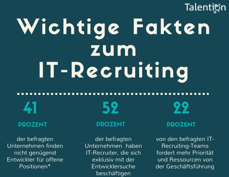 Infografik: Wichtige Fakten zum IT-Recruiting