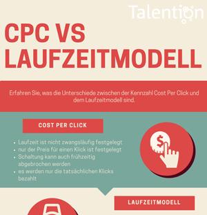 Infografik:Laufzeitmodell vs klickbasiertes Modell (CPC)